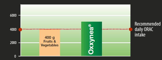 Antyoksydanty Olimp Anti-OX